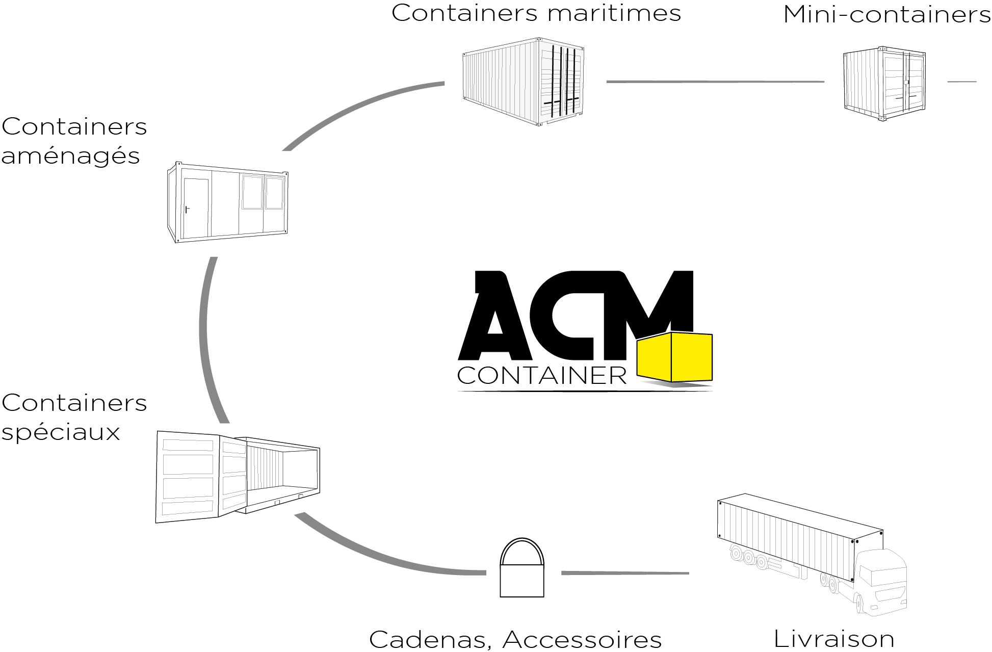 ACM Container